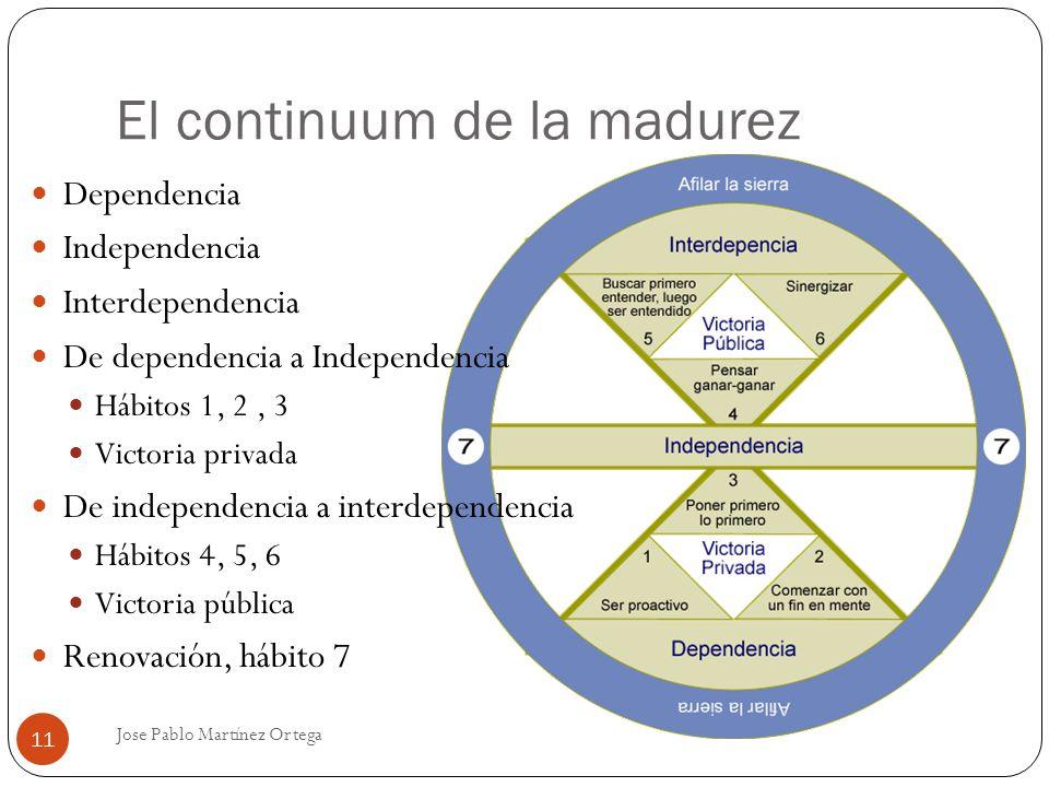 El continuum de la madurez Jose Pablo Martínez Ortega 11 Dependencia Independencia Interdependencia De dependencia a Independencia Hábitos 1, 2, 3 Vic