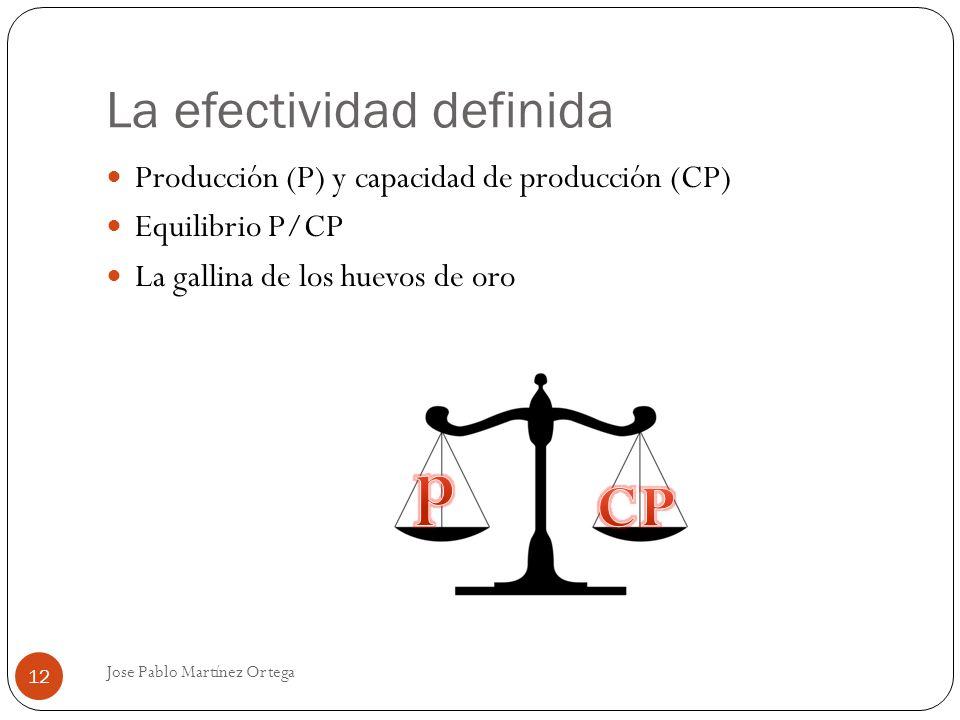 La efectividad definida Jose Pablo Martínez Ortega 12 Producción (P) y capacidad de producción (CP) Equilibrio P/CP La gallina de los huevos de oro