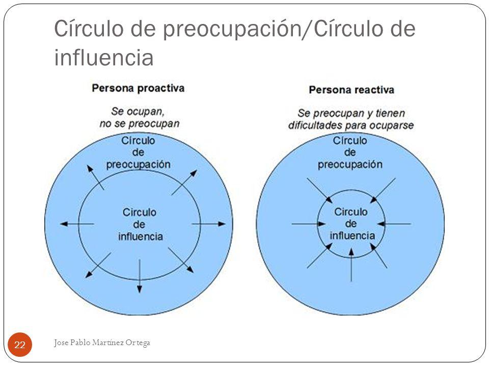 Círculo de preocupación/Círculo de influencia Jose Pablo Martínez Ortega 22