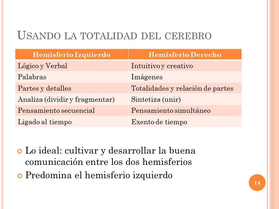 U SANDO LA TOTALIDAD DEL CEREBRO 14 Lo ideal: cultivar y desarrollar la buena comunicación entre los dos hemisferios Predomina el hemisferio izquierdo