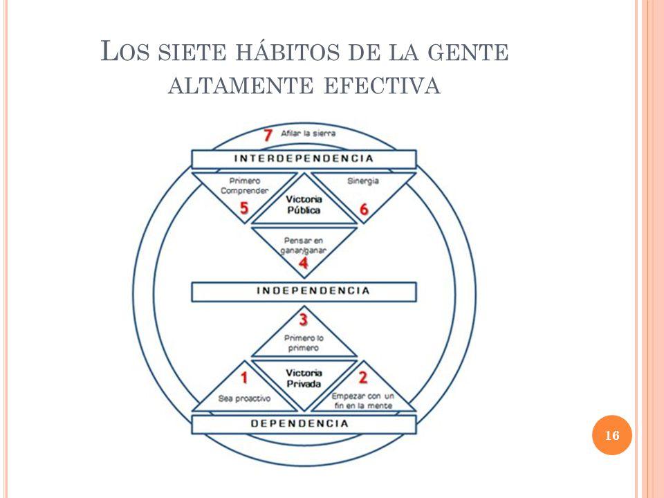 L OS SIETE HÁBITOS DE LA GENTE ALTAMENTE EFECTIVA 16