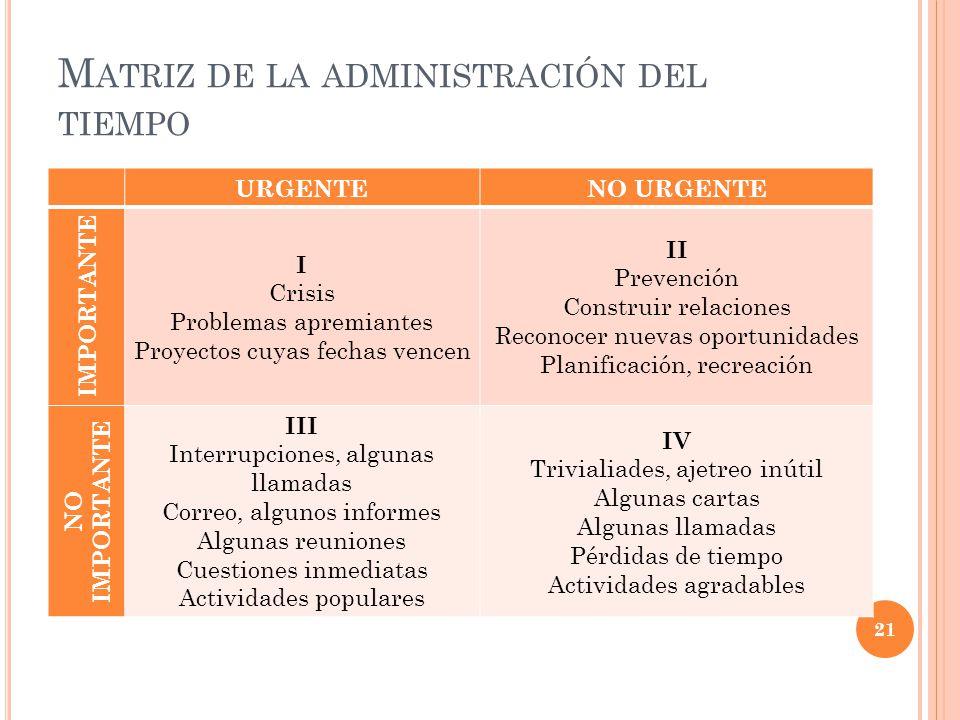 M ATRIZ DE LA ADMINISTRACIÓN DEL TIEMPO URGENTENO URGENTE IMPORTANTE I Crisis Problemas apremiantes Proyectos cuyas fechas vencen II Prevención Constr