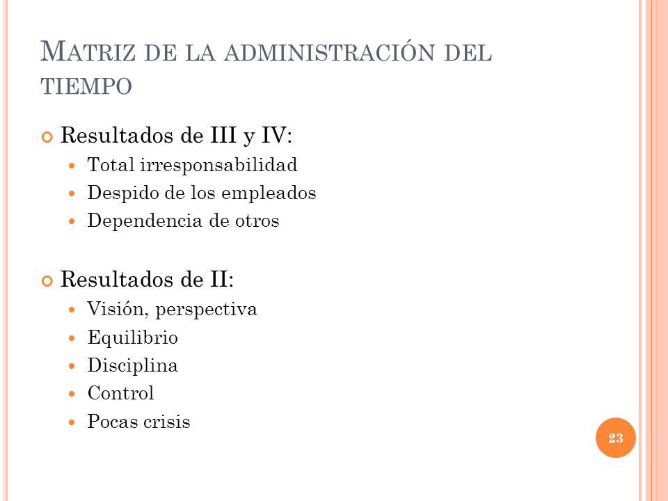 M ATRIZ DE LA ADMINISTRACIÓN DEL TIEMPO 23 Resultados de III y IV: Total irresponsabilidad Despido de los empleados Dependencia de otros Resultados de