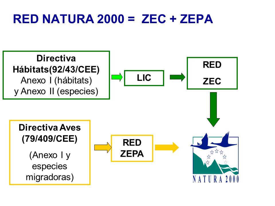 RED NATURA 2000 = ZEC + ZEPA Directiva Aves (79/409/CEE) (Anexo I y especies migradoras) Directiva Hábitats(92/43/CEE) Anexo I (hábitats) y Anexo II (