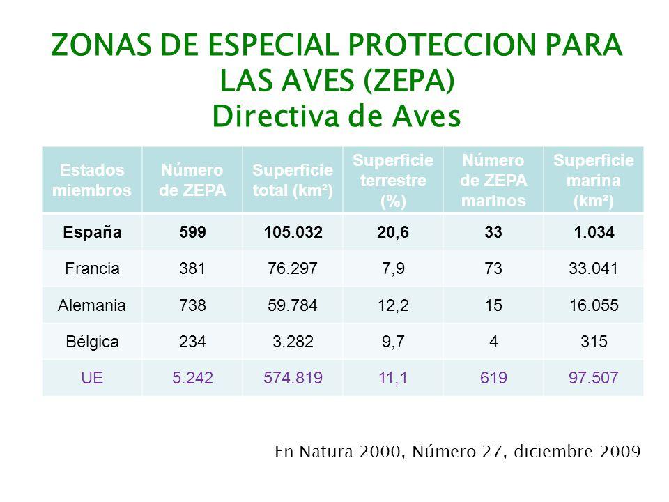 Estados miembros Número de ZEPA Superficie total (km²) Superficie terrestre (%) Número de ZEPA marinos Superficie marina (km²) España599105.03220,6331