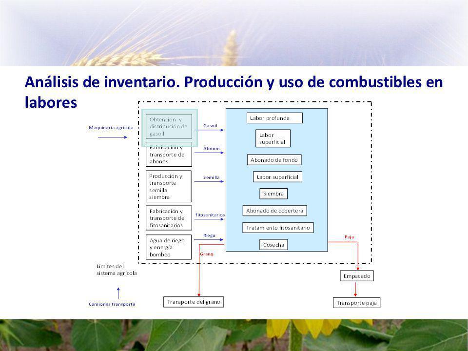 Análisis de inventario. Producción y uso de combustibles en labores