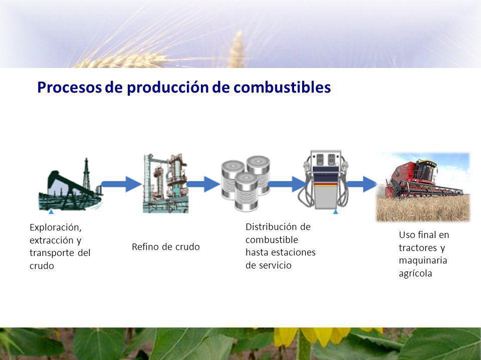 Procesos de producción de combustibles Exploración, extracción y transporte del crudo Refino de crudo Distribución de combustible hasta estaciones de servicio Uso final en tractores y maquinaria agrícola