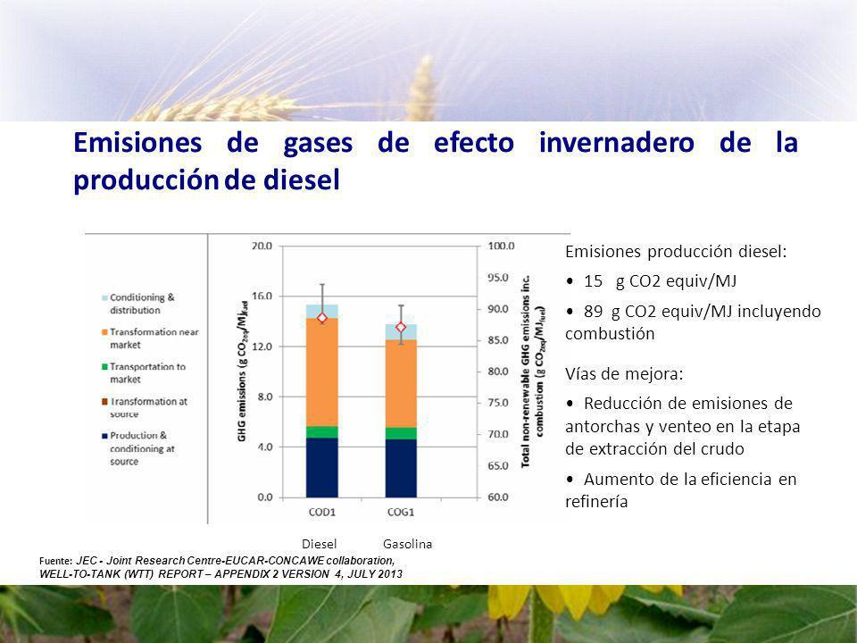 Emisiones de gases de efecto invernadero de la producción de diesel DieselGasolina Emisiones producción diesel: 15 g CO2 equiv/MJ 89 g CO2 equiv/MJ incluyendo combustión Fuente: JEC - Joint Research Centre-EUCAR-CONCAWE collaboration, WELL-TO-TANK (WTT) REPORT – APPENDIX 2 VERSION 4, JULY 2013 Vías de mejora: Reducción de emisiones de antorchas y venteo en la etapa de extracción del crudo Aumento de la eficiencia en refinería