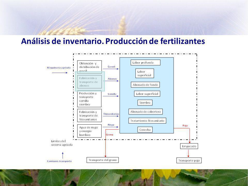 Análisis de inventario. Producción de fertilizantes