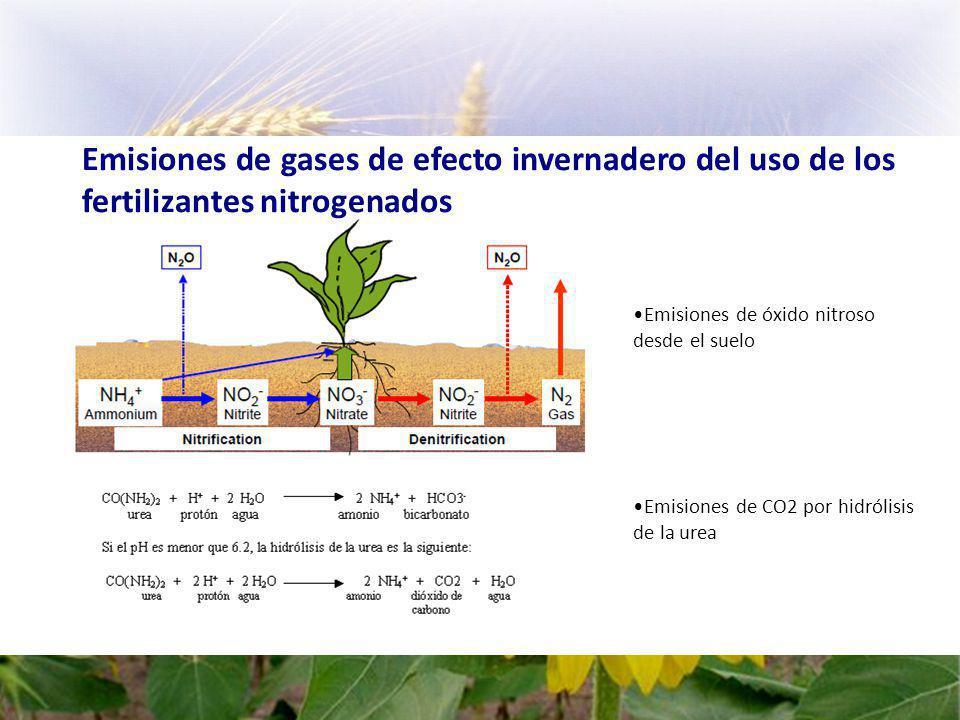 Emisiones de gases de efecto invernadero del uso de los fertilizantes nitrogenados Emisiones de óxido nitroso desde el suelo Emisiones de CO2 por hidrólisis de la urea