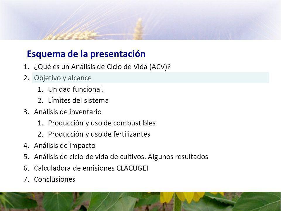 Esquema de la presentación 1.¿Qué es un Análisis de Ciclo de Vida (ACV).