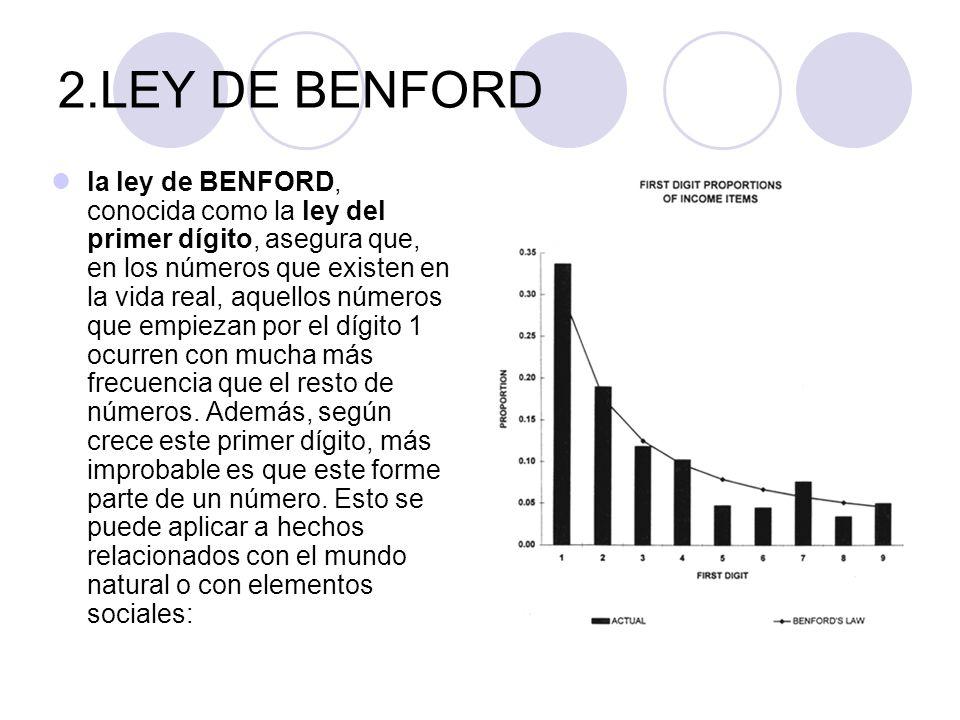2.LEY DE BENFORD la ley de BENFORD, conocida como la ley del primer dígito, asegura que, en los números que existen en la vida real, aquellos números que empiezan por el dígito 1 ocurren con mucha más frecuencia que el resto de números.