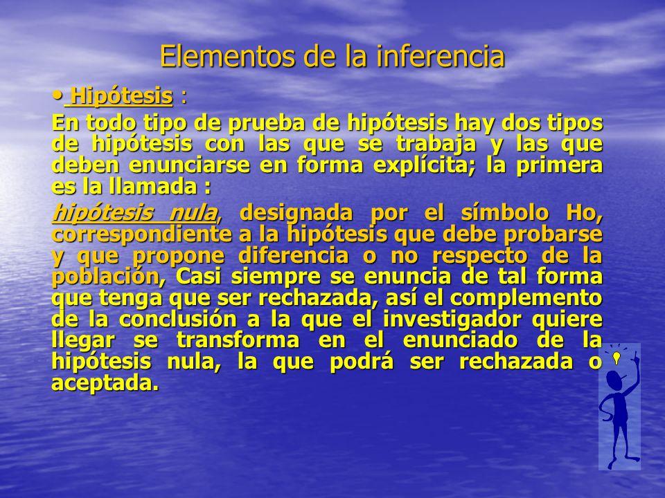 Elementos de la inferencia Hipótesis : Hipótesis : En todo tipo de prueba de hipótesis hay dos tipos de hipótesis con las que se trabaja y las que deb