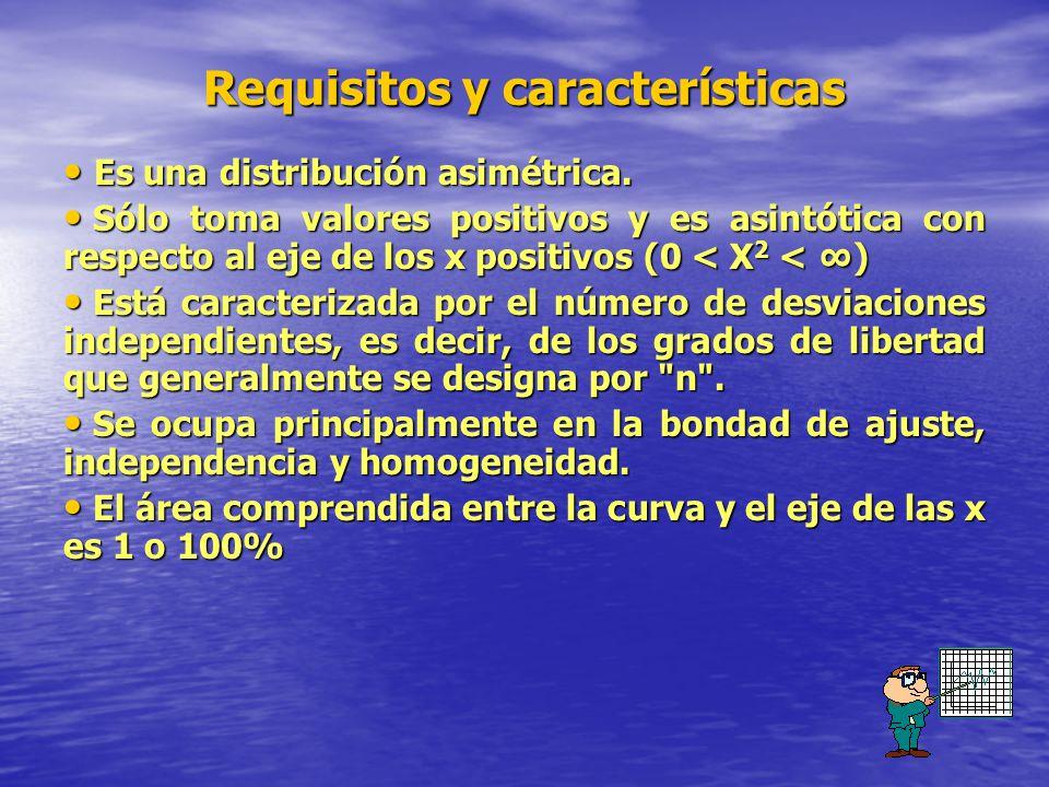 Requisitos y características Es una distribución asimétrica. Es una distribución asimétrica. Sólo toma valores positivos y es asintótica con respecto