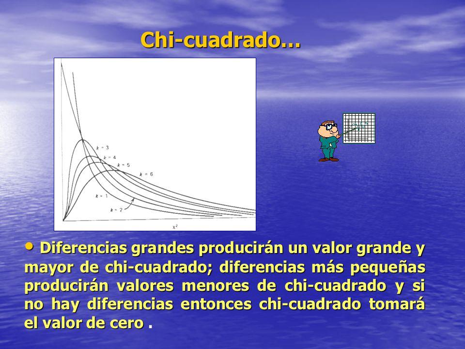 Chi-cuadrado… Diferencias grandes producirán un valor grande y mayor de chi-cuadrado; diferencias más pequeñas producirán valores menores de chi-cuadr