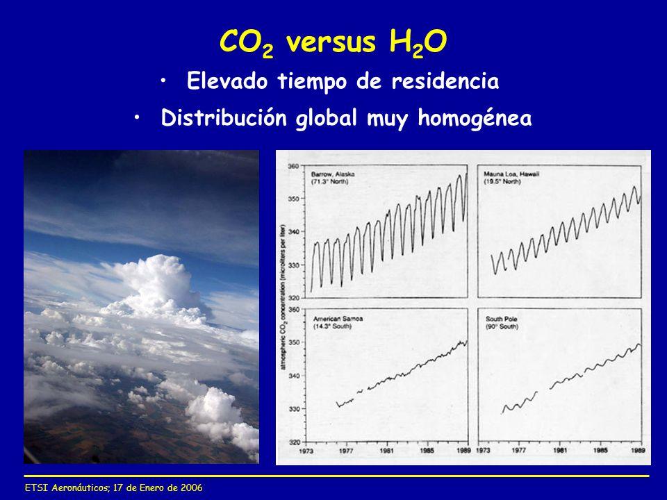 ETSI Aeronáuticos; 17 de Enero de 2006 CO 2 versus H 2 O Elevado tiempo de residencia Distribución global muy homogénea