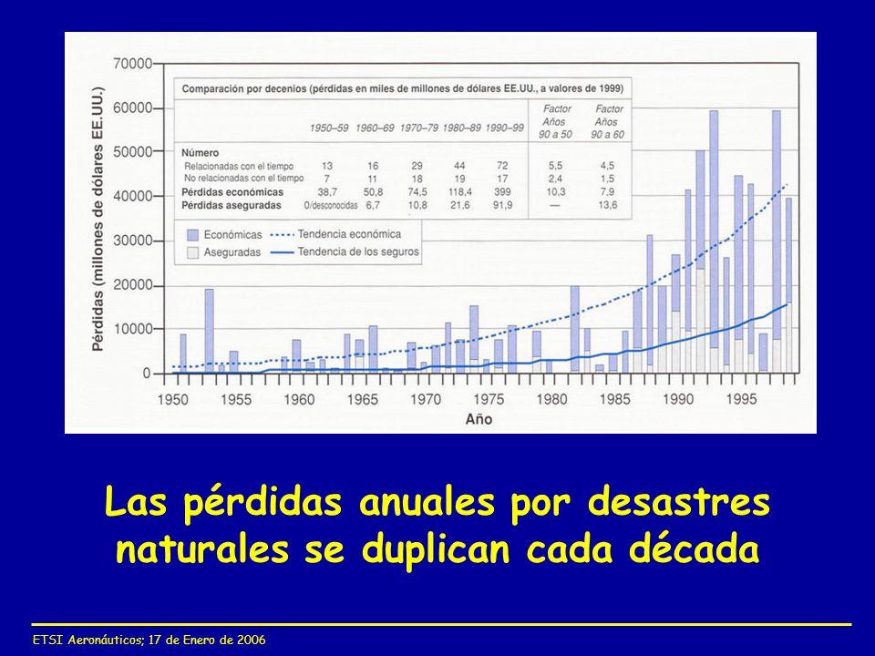 ETSI Aeronáuticos; 17 de Enero de 2006 Las pérdidas anuales por desastres naturales se duplican cada década