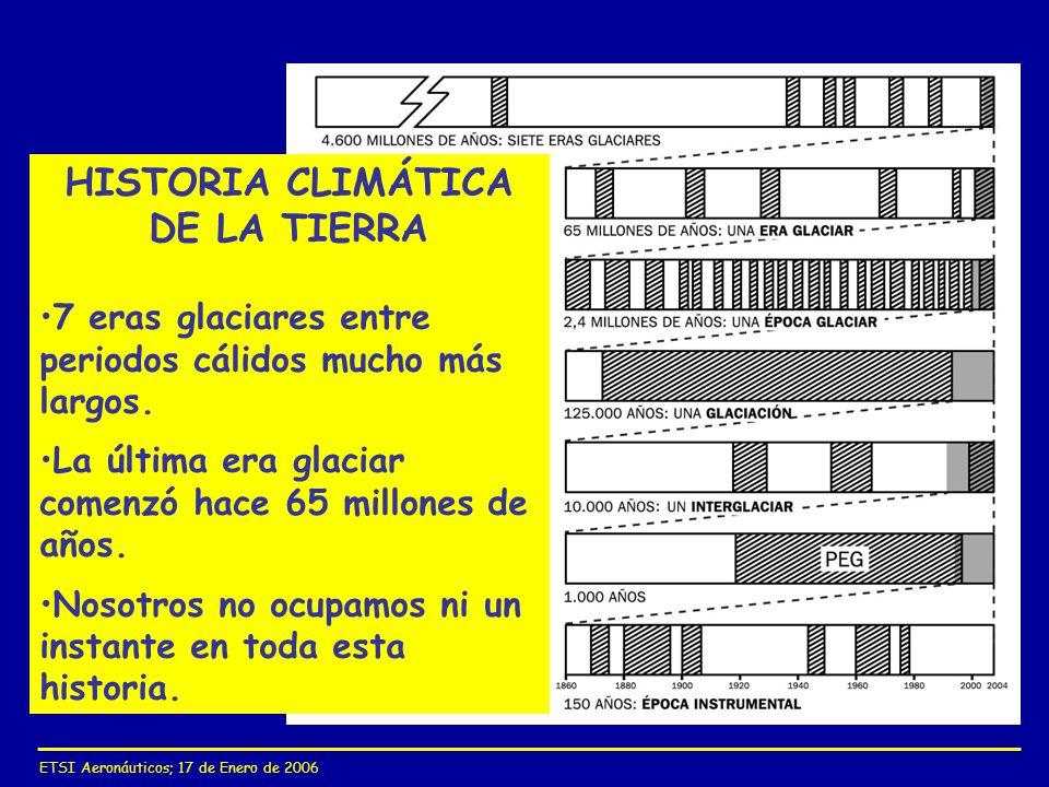 ETSI Aeronáuticos; 17 de Enero de 2006 HISTORIA CLIMÁTICA DE LA TIERRA 7 eras glaciares entre periodos cálidos mucho más largos. La última era glaciar