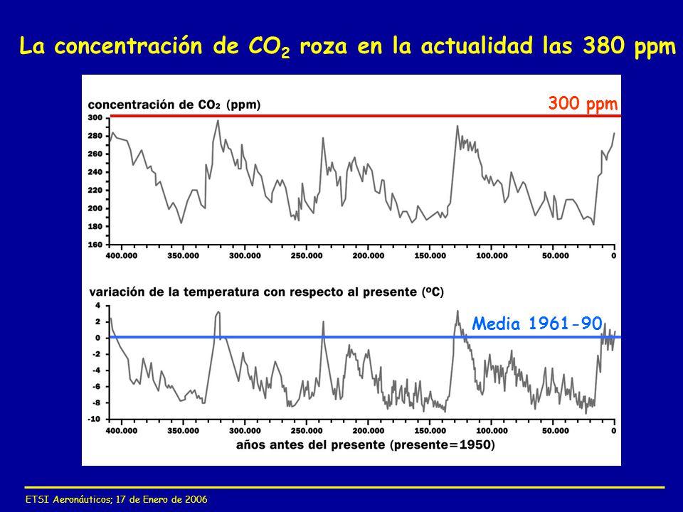 ETSI Aeronáuticos; 17 de Enero de 2006 La concentración de CO 2 roza en la actualidad las 380 ppm 300 ppm Media 1961-90