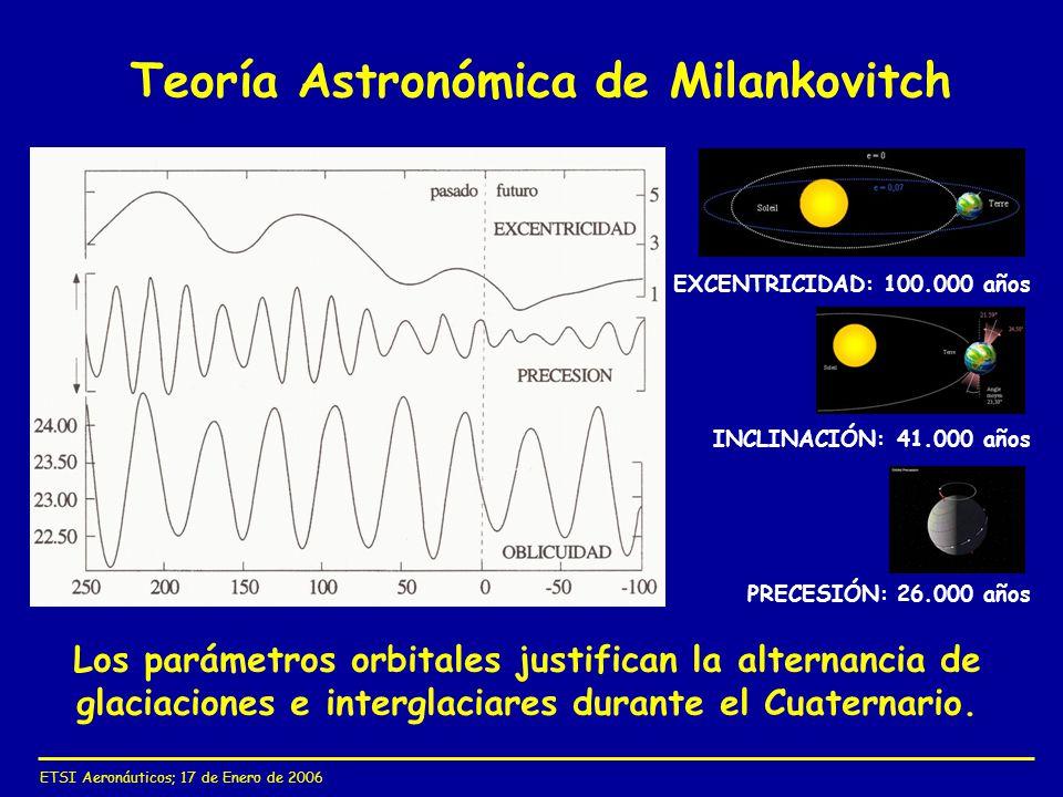 ETSI Aeronáuticos; 17 de Enero de 2006 Teoría Astronómica de Milankovitch EXCENTRICIDAD: 100.000 años INCLINACIÓN: 41.000 años PRECESIÓN: 26.000 años