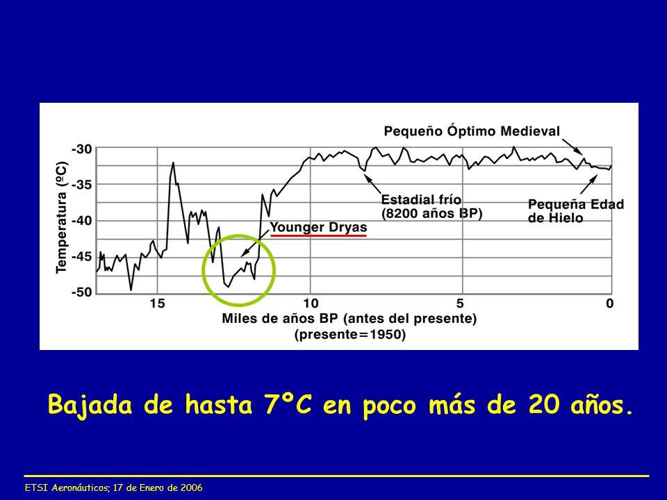 ETSI Aeronáuticos; 17 de Enero de 2006 Bajada de hasta 7ºC en poco más de 20 años.