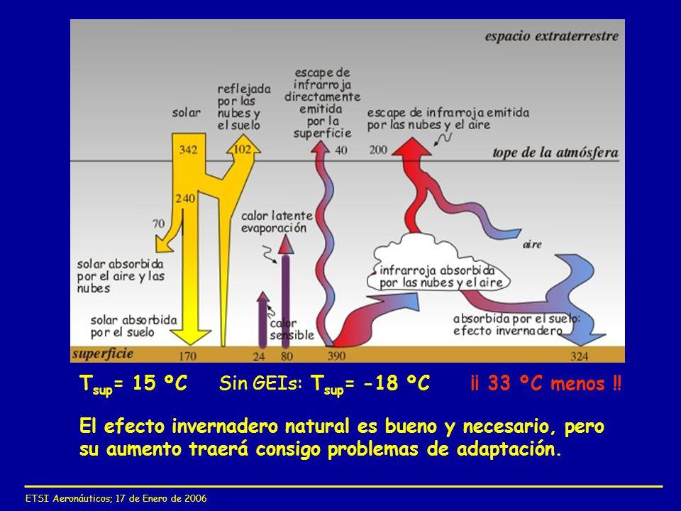 ETSI Aeronáuticos; 17 de Enero de 2006 El efecto invernadero natural es bueno y necesario, pero su aumento traerá consigo problemas de adaptación. ¡¡