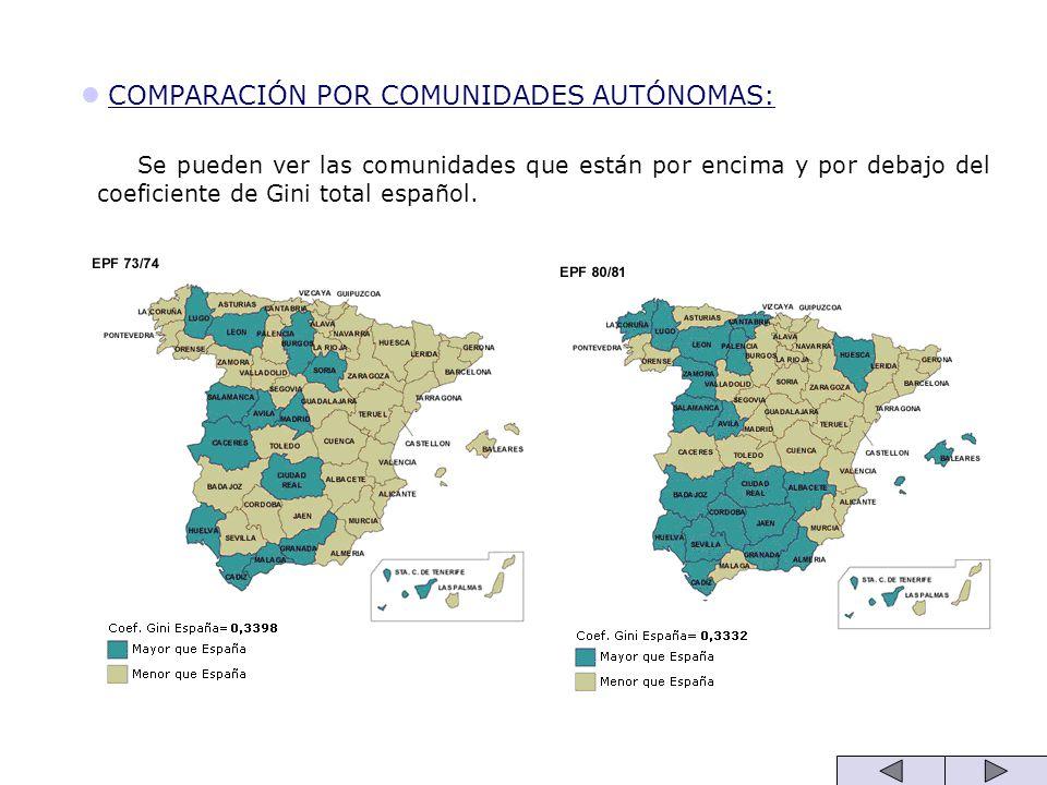 COMPARACIÓN POR COMUNIDADES AUTÓNOMAS: Se pueden ver las comunidades que están por encima y por debajo del coeficiente de Gini total español.