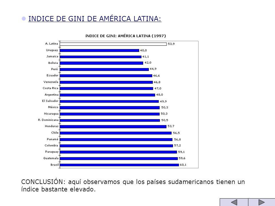 INDICE DE GINI DE AMÉRICA LATINA: CONCLUSIÓN: aquí observamos que los países sudamericanos tienen un índice bastante elevado.