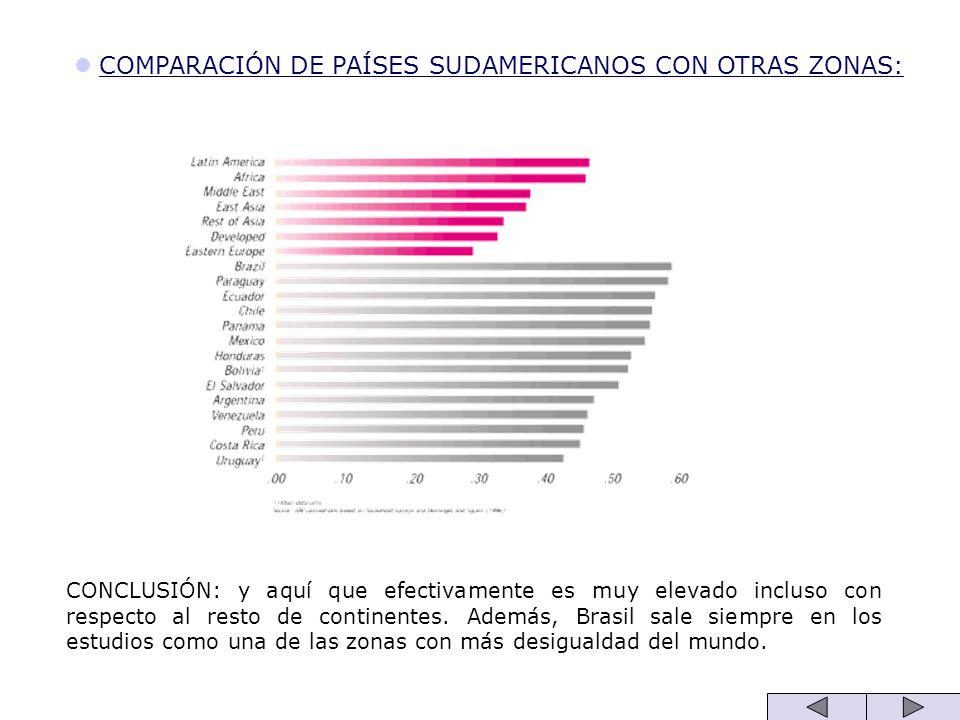 COMPARACIÓN DE PAÍSES SUDAMERICANOS CON OTRAS ZONAS: CONCLUSIÓN: y aquí que efectivamente es muy elevado incluso con respecto al resto de continentes.