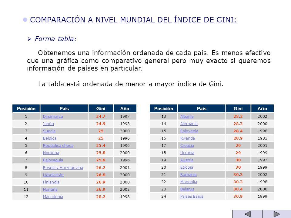 COMPARACIÓN A NIVEL MUNDIAL DEL ÍNDICE DE GINI: Forma tabla: Obtenemos una información ordenada de cada país. Es menos efectivo que una gráfica como c
