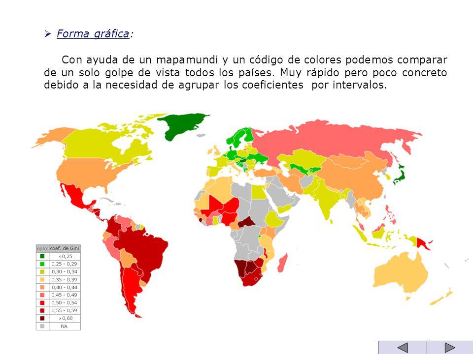 Forma gráfica: Con ayuda de un mapamundi y un código de colores podemos comparar de un solo golpe de vista todos los países. Muy rápido pero poco conc