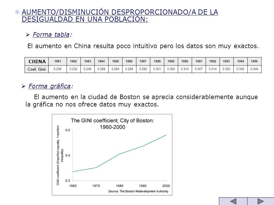 AUMENTO/DISMINUCIÓN DESPROPORCIONADO/A DE LA DESIGUALDAD EN UNA POBLACIÓN: Forma tabla: El aumento en China resulta poco intuitivo pero los datos son