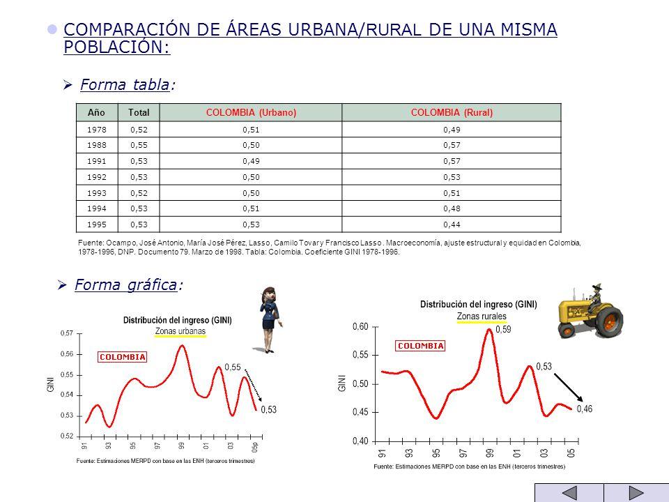 COMPARACIÓN DE ÁREAS URBANA/ RURAL DE UNA MISMA POBLACIÓN: Forma tabla: AñoTotalCOLOMBIA (Urbano)COLOMBIA (Rural) 19780,520,510,49 19880,550,500,57 19