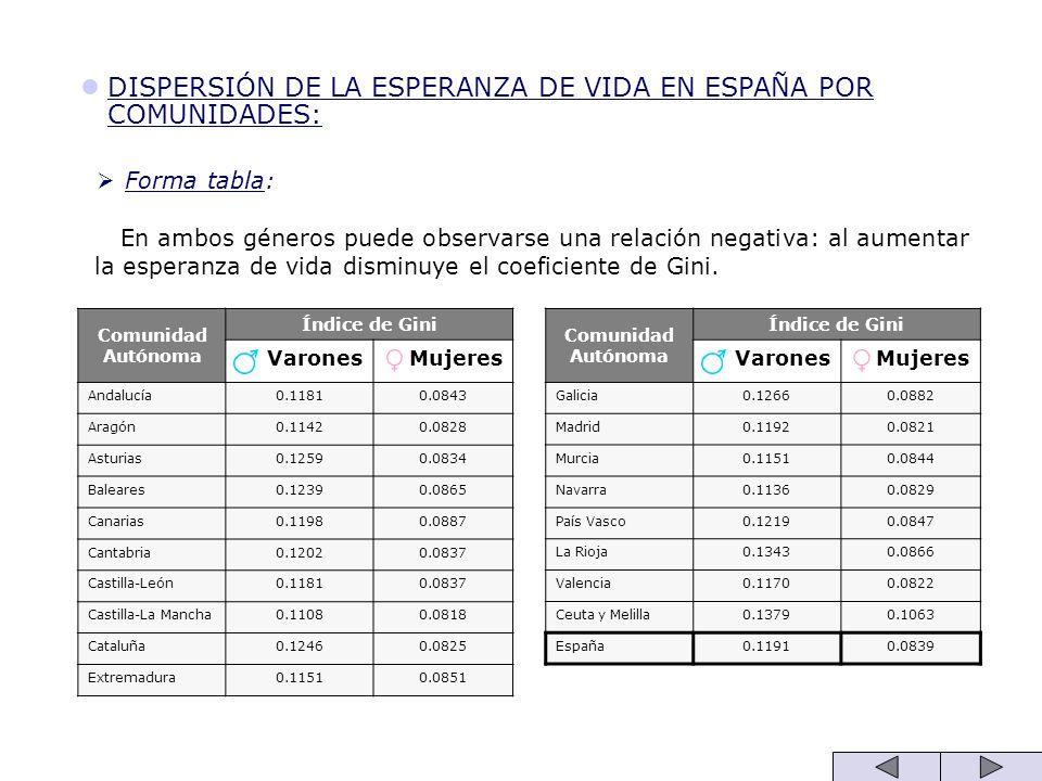 DISPERSIÓN DE LA ESPERANZA DE VIDA EN ESPAÑA POR COMUNIDADES: Forma tabla: En ambos géneros puede observarse una relación negativa: al aumentar la esp