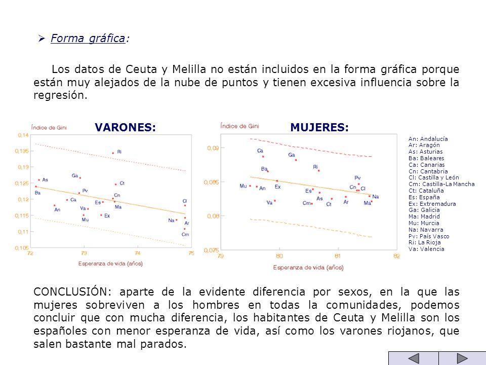 Forma gráfica: Los datos de Ceuta y Melilla no están incluidos en la forma gráfica porque están muy alejados de la nube de puntos y tienen excesiva in