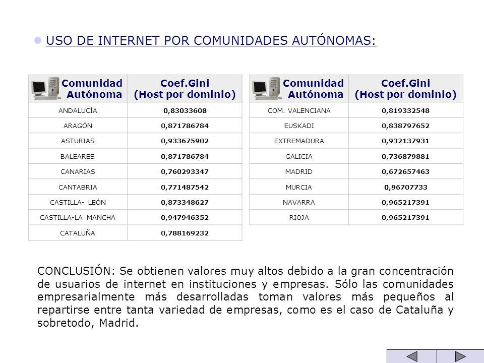 USO DE INTERNET POR COMUNIDADES AUTÓNOMAS: Comunidad Autónoma Coef.Gini (Host por dominio) ANDALUCÍA0,83033608 ARAGÓN0,871786784 ASTURIAS0,933675902 B