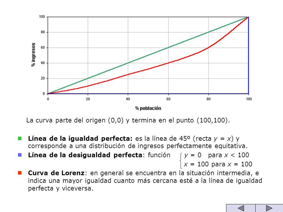 La curva parte del origen (0,0) y termina en el punto (100,100). Línea de la igualdad perfecta: es la línea de 45º (recta y = x) y corresponde a una d