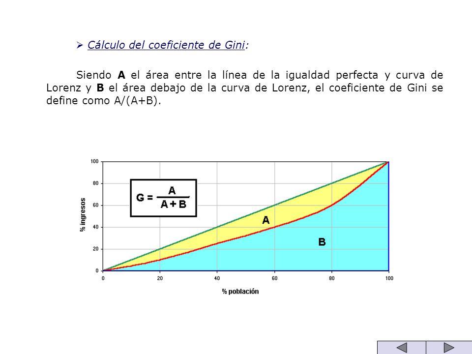 Cálculo del coeficiente de Gini: Siendo A el área entre la línea de la igualdad perfecta y curva de Lorenz y B el área debajo de la curva de Lorenz, e