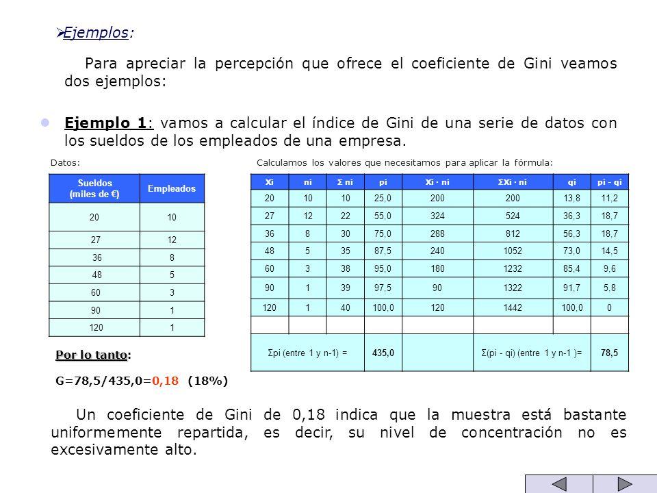 Ejemplos: Para apreciar la percepción que ofrece el coeficiente de Gini veamos dos ejemplos: Ejemplo 1: vamos a calcular el índice de Gini de una seri
