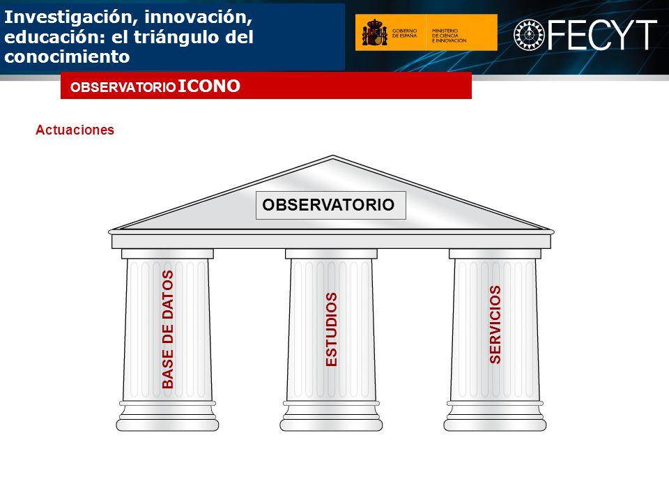Investigación, innovación, educación: el triángulo del conocimiento BASE DE DATOS ESTUDIOS SERVICIOS OBSERVATORIO Actuaciones OBSERVATORIO ICONO