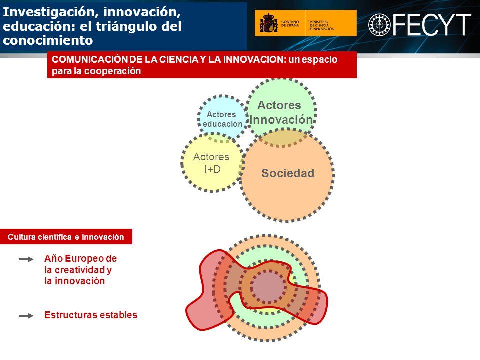 Investigación, innovación, educación: el triángulo del conocimiento Actores innovación Actores educación Actores I+D Sociedad Año Europeo de la creatividad y la innovación Estructuras estables Cultura científica e innovación COMUNICACIÓN DE LA CIENCIA Y LA INNOVACION: un espacio para la cooperación