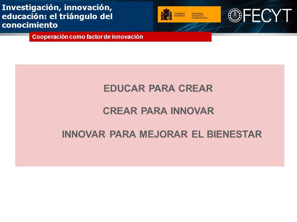 Investigación, innovación, educación: el triángulo del conocimiento EDUCAR PARA CREAR CREAR PARA INNOVAR Cooperación como factor de innovación INNOVAR PARA MEJORAR EL BIENESTAR