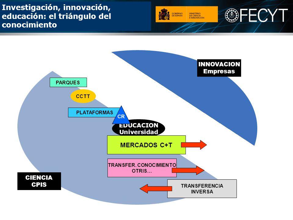 Investigación, innovación, educación: el triángulo del conocimiento CIENCIA CPIS INNOVACION Empresas EDUCACION Universidad MERCADOS C+T TRANSFER.