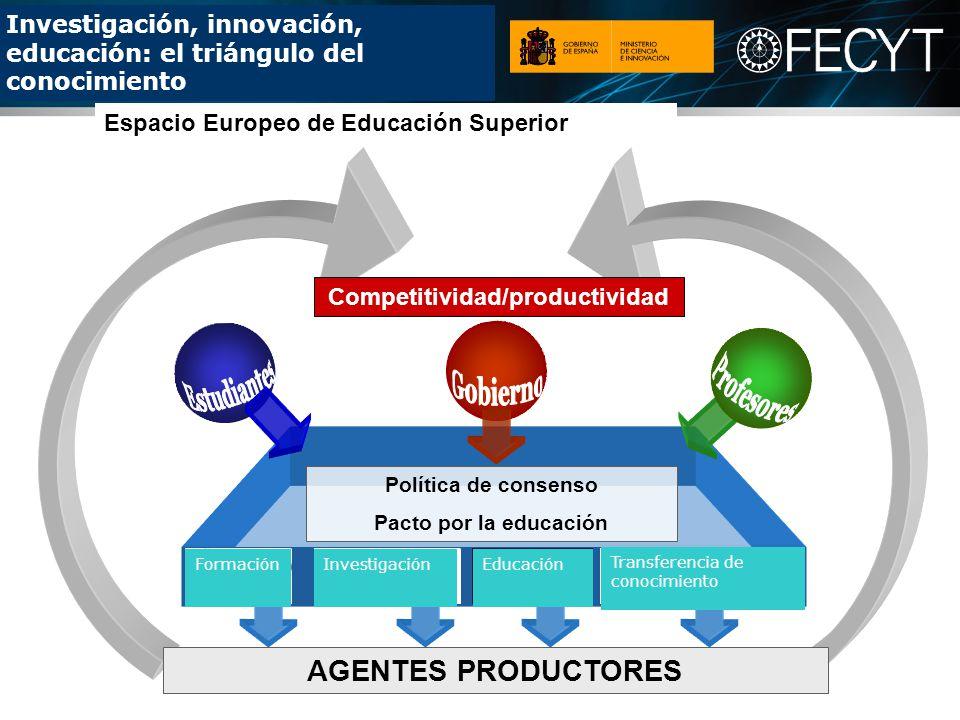 Investigación, innovación, educación: el triángulo del conocimiento Espacio Europeo de Educación Superior AGENTES PRODUCTORES Competitividad/productividad Política de consenso Pacto por la educación FormaciónInvestigaciónEducación Transferencia de conocimiento
