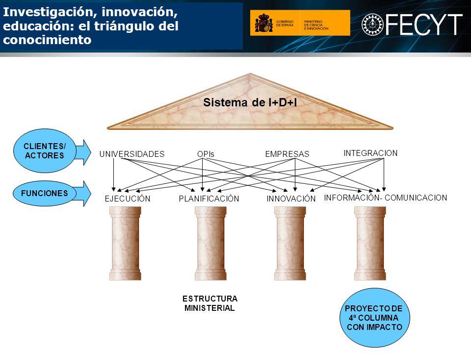 Investigación, innovación, educación: el triángulo del conocimiento UNIVERSIDADESOPIs INTEGRACION EMPRESAS CLIENTES/ ACTORES EJECUCIÓNPLANIFICACIÓN INFORMACIÓN- COMUNICACION INNOVACIÓN FUNCIONES Sistema de I+D+I ESTRUCTURA MINISTERIAL PROYECTO DE 4ª COLUMNA CON IMPACTO