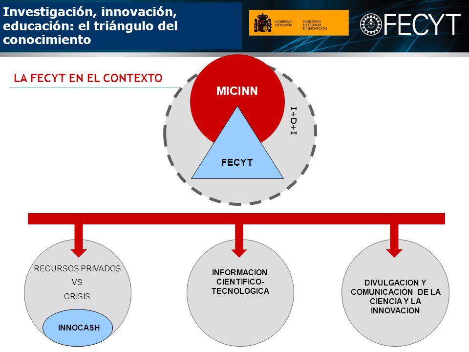 Investigación, innovación, educación: el triángulo del conocimiento MICINN FECYT RECURSOS PRIVADOS VS CRISIS INNOCASH INFORMACION CIENTIFICO- TECNOLOGICA DIVULGACION Y COMUNICACIÓN DE LA CIENCIA Y LA INNOVACION LA FECYT EN EL CONTEXTO I+D+I