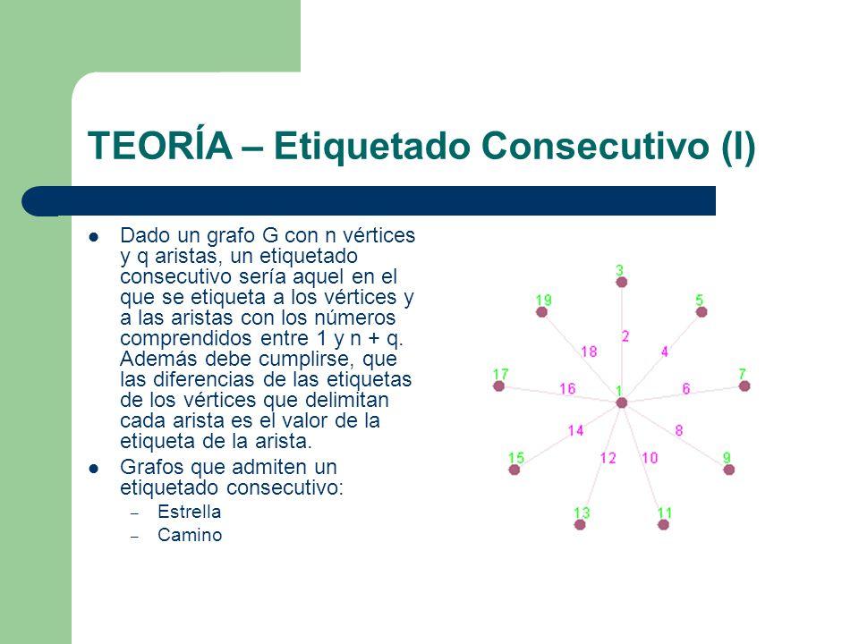 TEORÍA – Etiquetado Consecutivo (I) Dado un grafo G con n vértices y q aristas, un etiquetado consecutivo sería aquel en el que se etiqueta a los vért