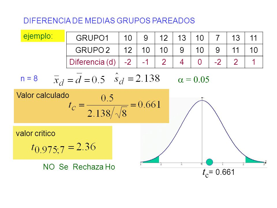 DIFERENCIA DE MEDIAS GRUPOS PAREADOS valor critico ejemplo: n = 8 = 0.05 NO Se Rechaza Ho t c = 0.661 GRUPO110912131071311 GRUPO 21210 9 91110 Diferen