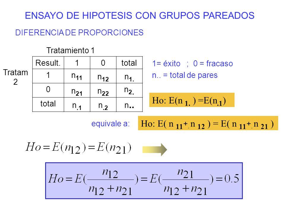 ENSAYO DE HIPOTESIS CON GRUPOS PAREADOS DIFERENCIA DE PROPORCIONES Tratamiento 1 Tratam 2 Result.10total 1n 11 n 12 n 1. 0 n 21 n 22 n2.n2. total n.1