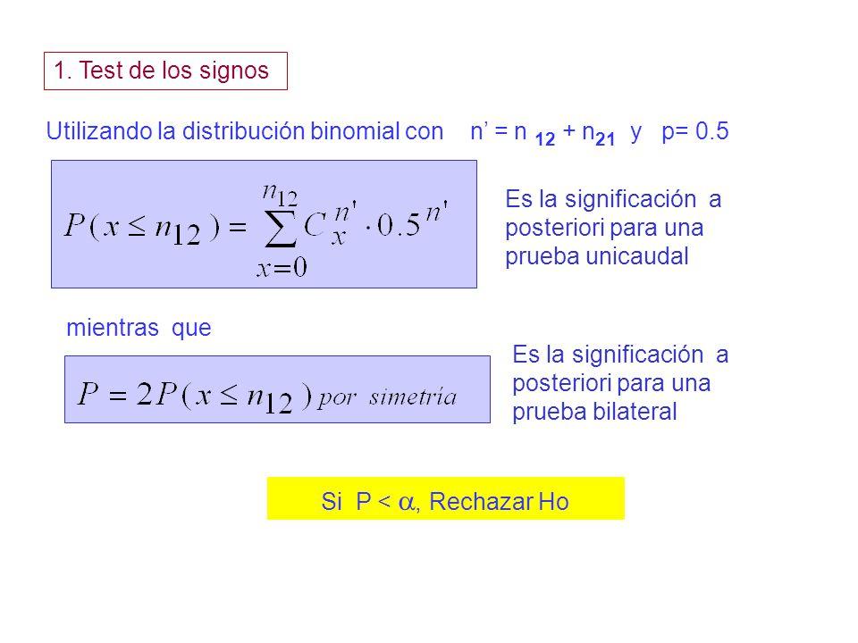 1. Test de los signos Utilizando la distribución binomial con n = n 12 + n 21 y p= 0.5 Es la significación a posteriori para una prueba unicaudal mien